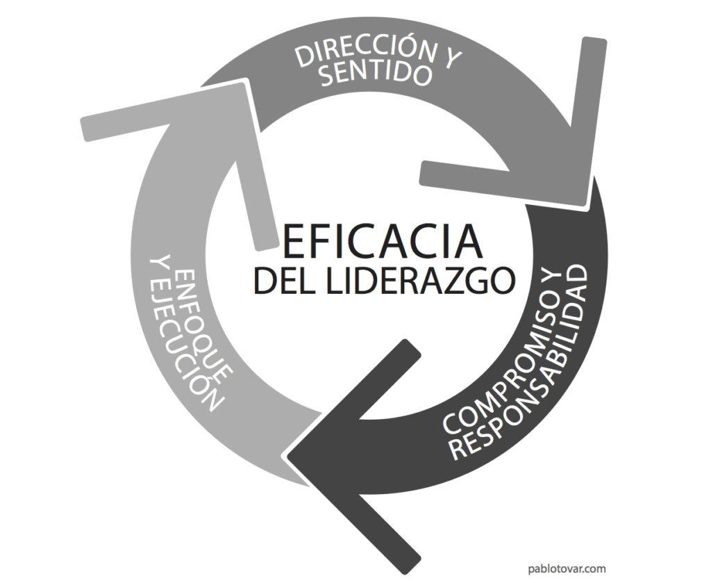 Dimensiones de la eficacia del liderazgo de un CEO